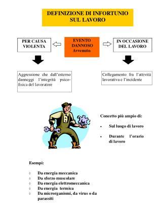 Analisi ed interpretazione dei dati relativi agli infortuni
