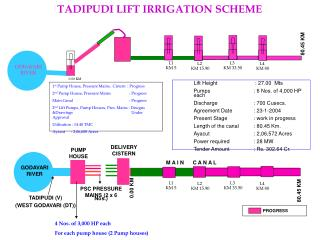 TADIPUDI LIFT IRRIGATION SCHEME