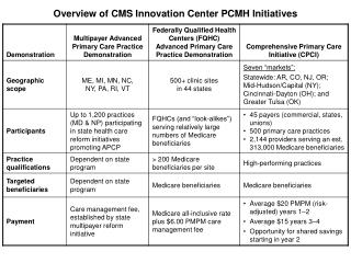 Overview of CMS Innovation Center PCMH Initiatives