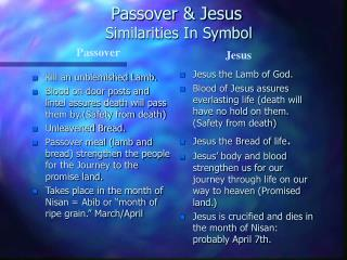 Passover & Jesus  Similarities In Symbol