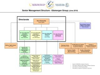 Senior Management Structure - Glamorgan Group  ( June 2010 )
