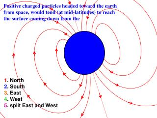 Positive charged particles headed toward the earth
