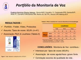 CONCLUSÕES:  Monitoria de Voz  contribuiu : Interesse por  t ipos de vozes  (65,8%)