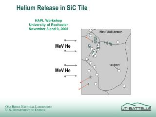 Helium Release in SiC Tile