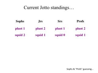 Current Jotto standings…