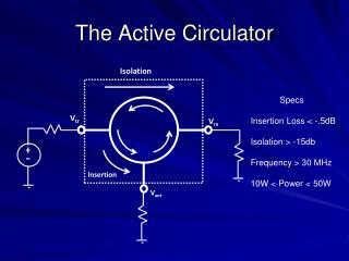 The Active Circulator