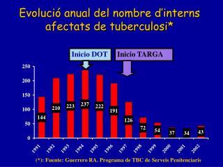 Evolució anual del nombre d'interns afectats de tuberculosi*