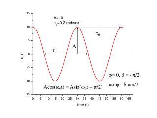 Acos(  0 t) = Asin( 0 t + /2)