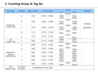 3. Counting Group & Tag No