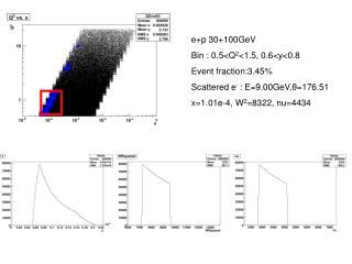 e+p 30+100GeV Bin : 0.5<Q 2 <1.5, 0.6<y<0.8 Event fraction:3.45%