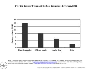Over-the Counter Drugs and Medical Equipment Coverage, 2003