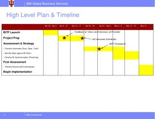 High Level Plan & Timeline