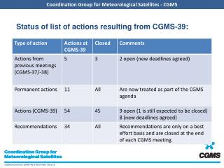 Status of list of actions resulting from CGMS-39: