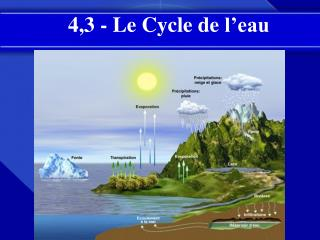 4,3 - Le Cycle de  l'eau