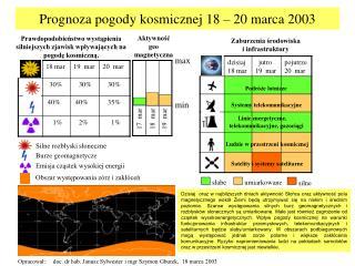Prognoza pogody kosmicznej 18 – 20 marca 2003
