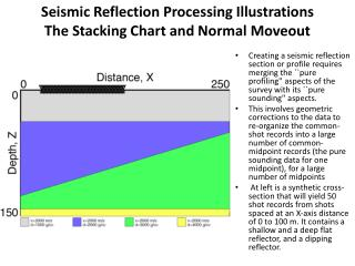 Seismic Reflection Processing Illustrations The Stacking Chart and Normal Moveout