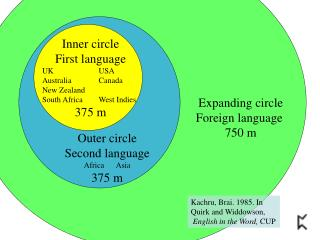 Inner circle First language UK	USA Australia	Canada New Zealand  South Africa	West Indies 375 m