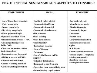 FIG. 1:  TYPICAL SUSTAINABILITY ASPECTS TO CONSIDER