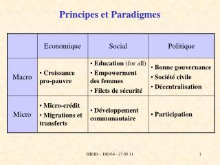 Principes et Paradigmes