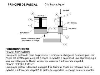 PRINCIPE DE PASCAL