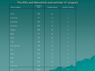 The AIDs and Malnutrition and reminde 10* program
