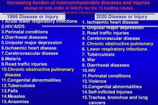 1999 Disease or Injury