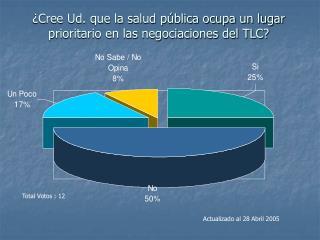 ¿Cree Ud. que la salud pública ocupa un lugar prioritario en las negociaciones del TLC?