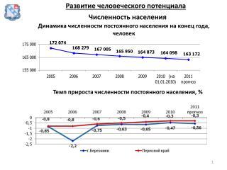 Динамика численности постоянного населения на конец года, человек
