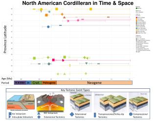 North American Cordilleran in Time & Space