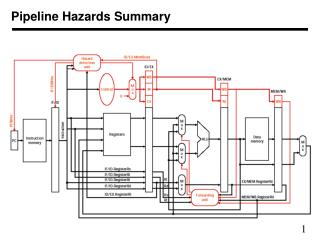 Pipeline Hazards Summary