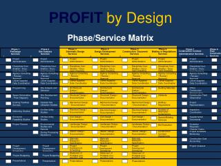 Phase/Service Matrix