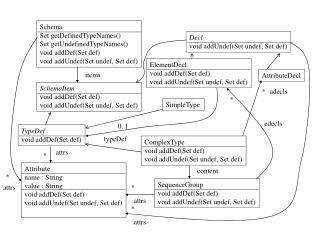 Schema Set getDefinedTypeNames() Set getUndefinedTypeNames() void addDef(Set def)