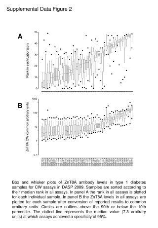 Supplemental Data Figure 2