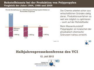 Rohstoffeinsatz bei der Produktion von Polypropylen