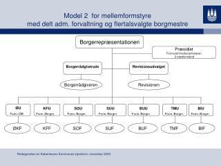 Model 2  for mellemformstyre med delt adm. forvaltning og flertalsvalgte borgmestre