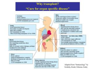 Why transplant  Cure for organ specific disease