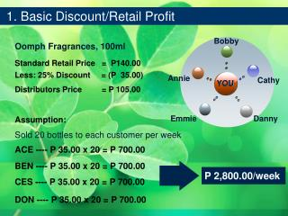 1. Basic Discount/Retail Profit