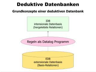 Deduktive Datenbanken