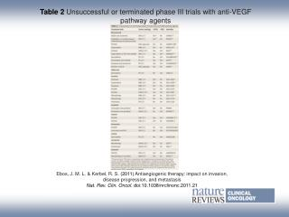 Table 2 Unsuccessful or terminated phase III trials with anti‑VEGF pathway agents