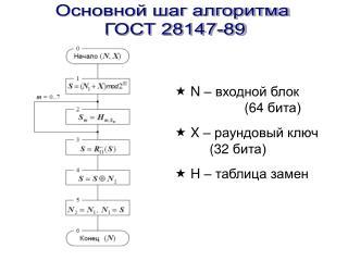 Основной шаг алгоритма  ГОСТ 28147-89