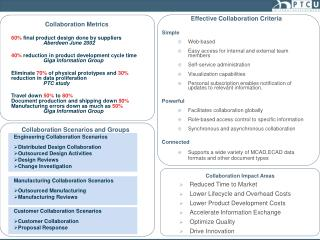 Collaboration Metrics 60%  final product design done by suppliers Aberdeen June 2002