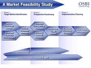 feasibility study of a restobar