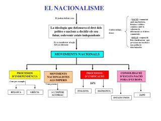 EL NACIONALISME