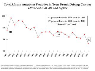 Total African American Fatalities in Teen Drunk-Driving Crashes Driver BAC of .08 and higher