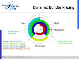 Dynamic Bundle Pricing