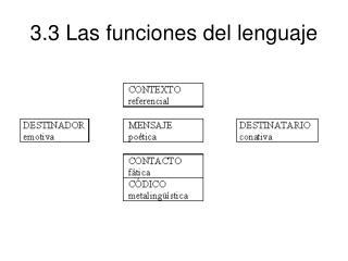 3.3 Las funciones del lenguaje