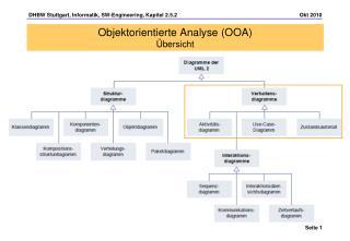 Objektorientierte Analyse (OOA)  Übersicht
