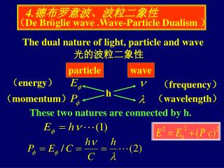 The dual nature of light, particle and wave