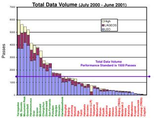 Total Data Volume  (July 2000 - June 2001)