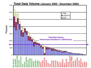 Total Data Volume  (January 2000 - December 2000)